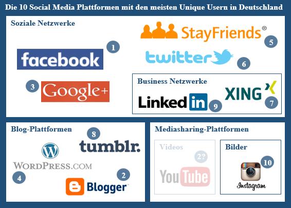 Die 10 erfolgreichsten Social Media Plattformen