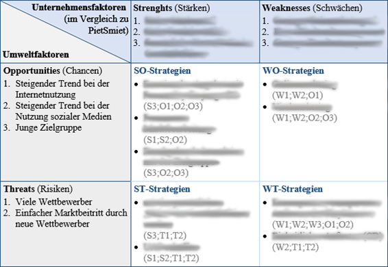SWOT-Analyse PlayMassive GmbH